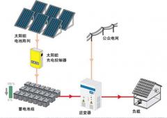 烟台光伏发电和太阳能热